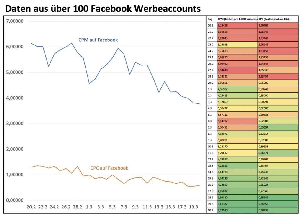 Facebook Werbeaccounts CPM CPC